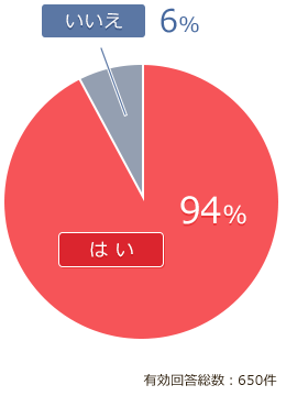 質問5 結果グラフ