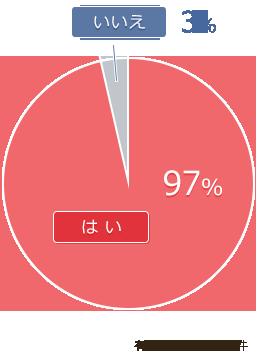 質問4 結果グラフ