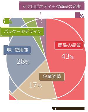 質問3 結果グラフ