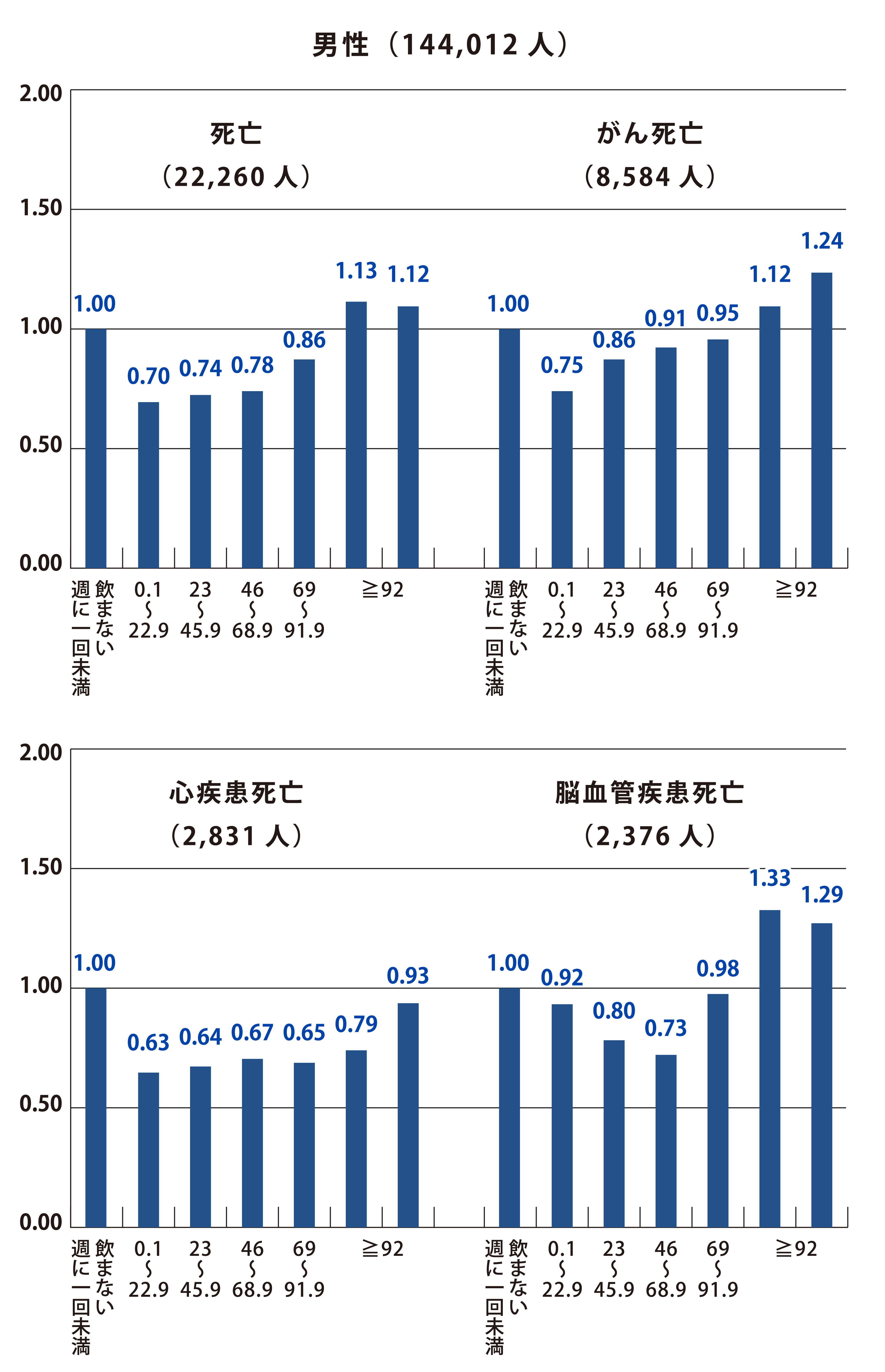 飲酒量と死亡リスク/日本人男性