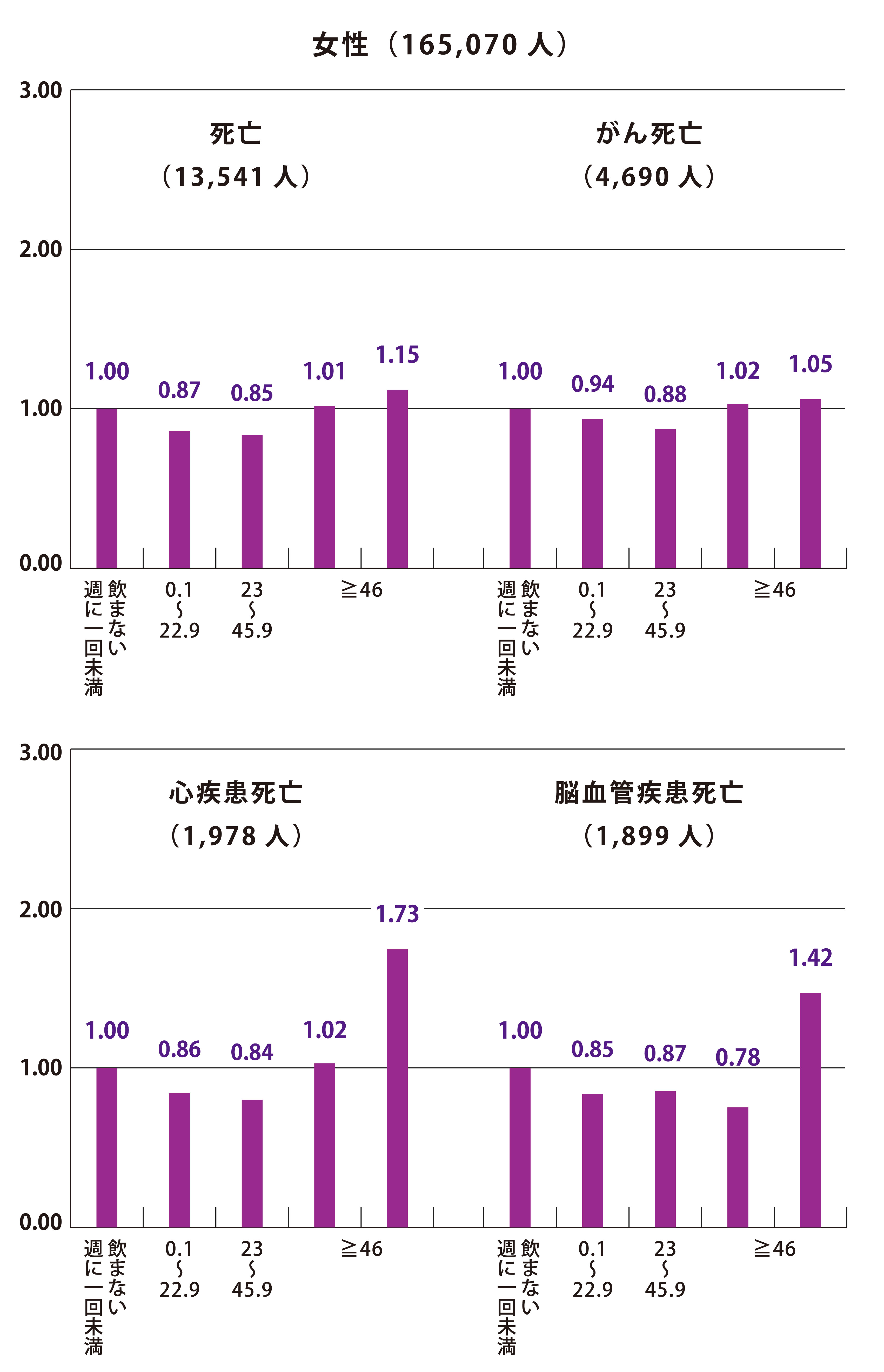飲酒量と死亡リスク/日本人女性