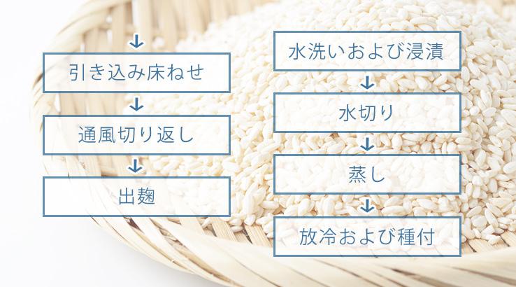 米麹の作り方