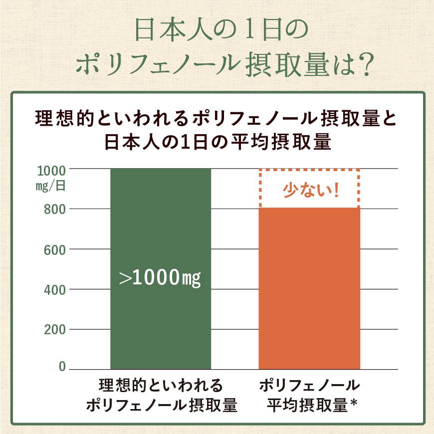 日本人の1日のボリフェノール摂取量は?
