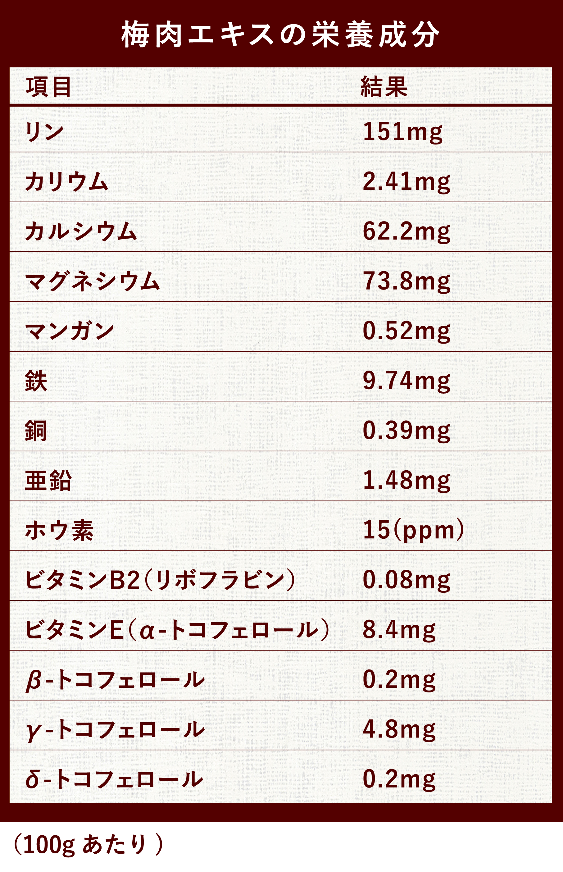 梅肉エキス栄養成分