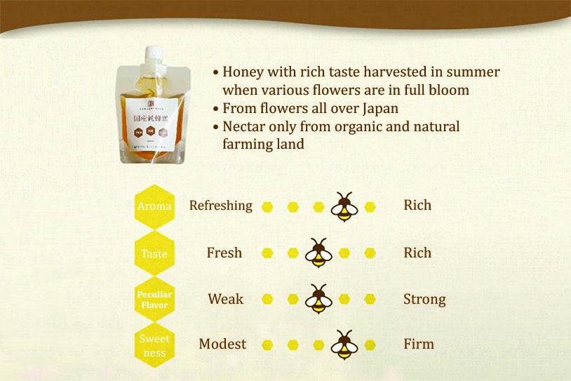 Pesticide-free honey