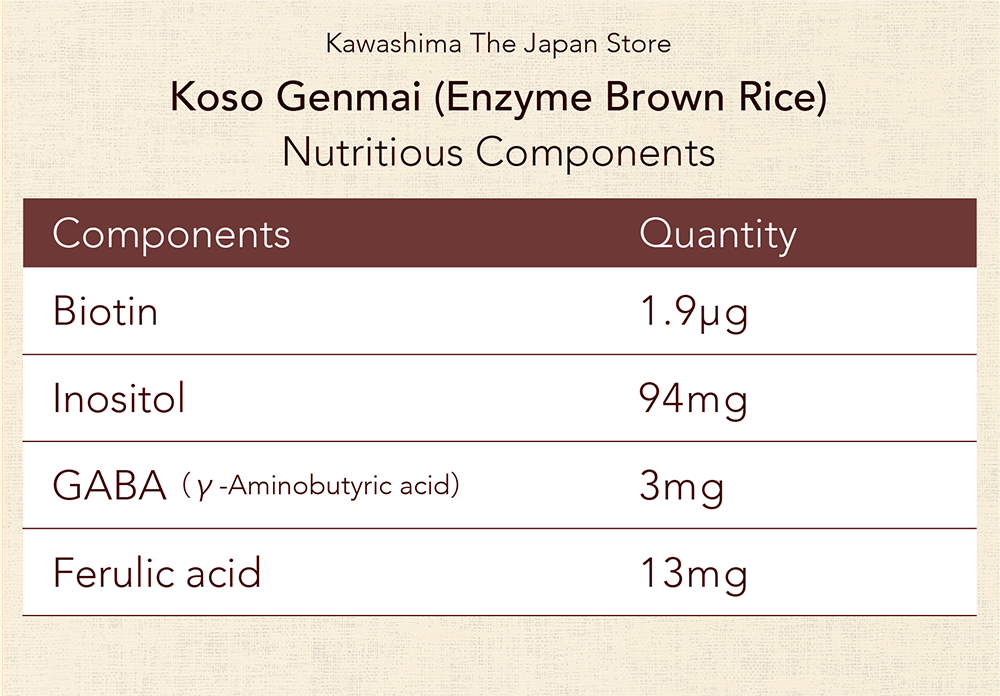 Nutritious components in koso genmai enzyme brown rice
