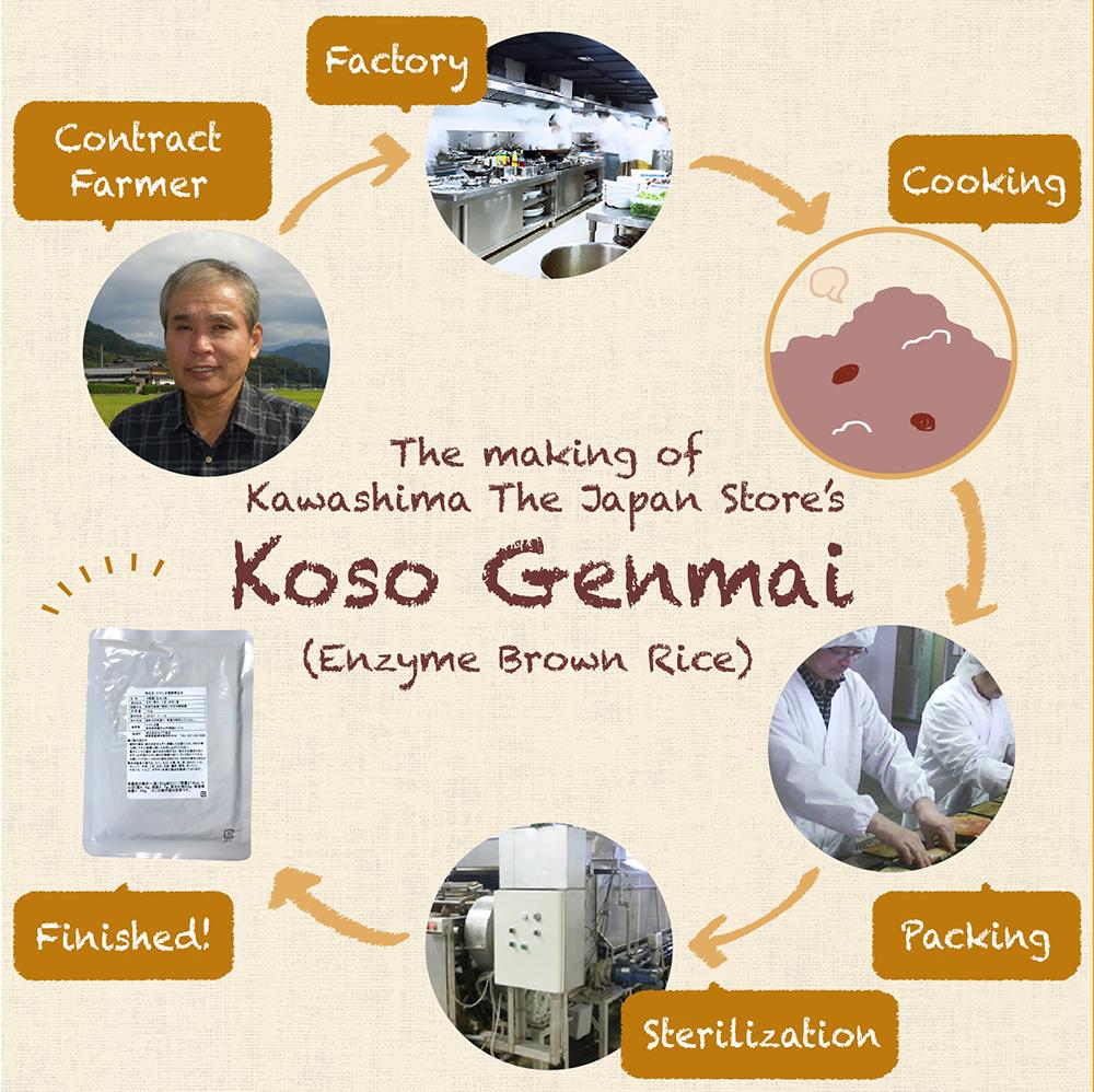 Making of koso genmai enzyme brown rice
