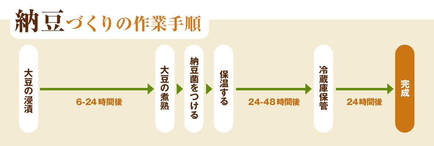 納豆づくりの作業手順