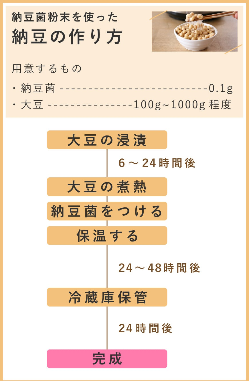 納豆の作り方1
