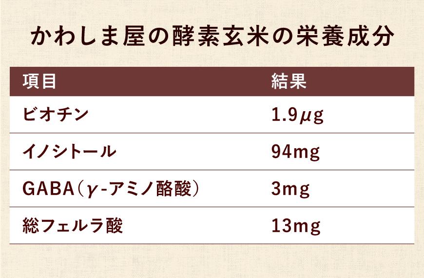 かわしま屋の酵素玄米の栄養成分