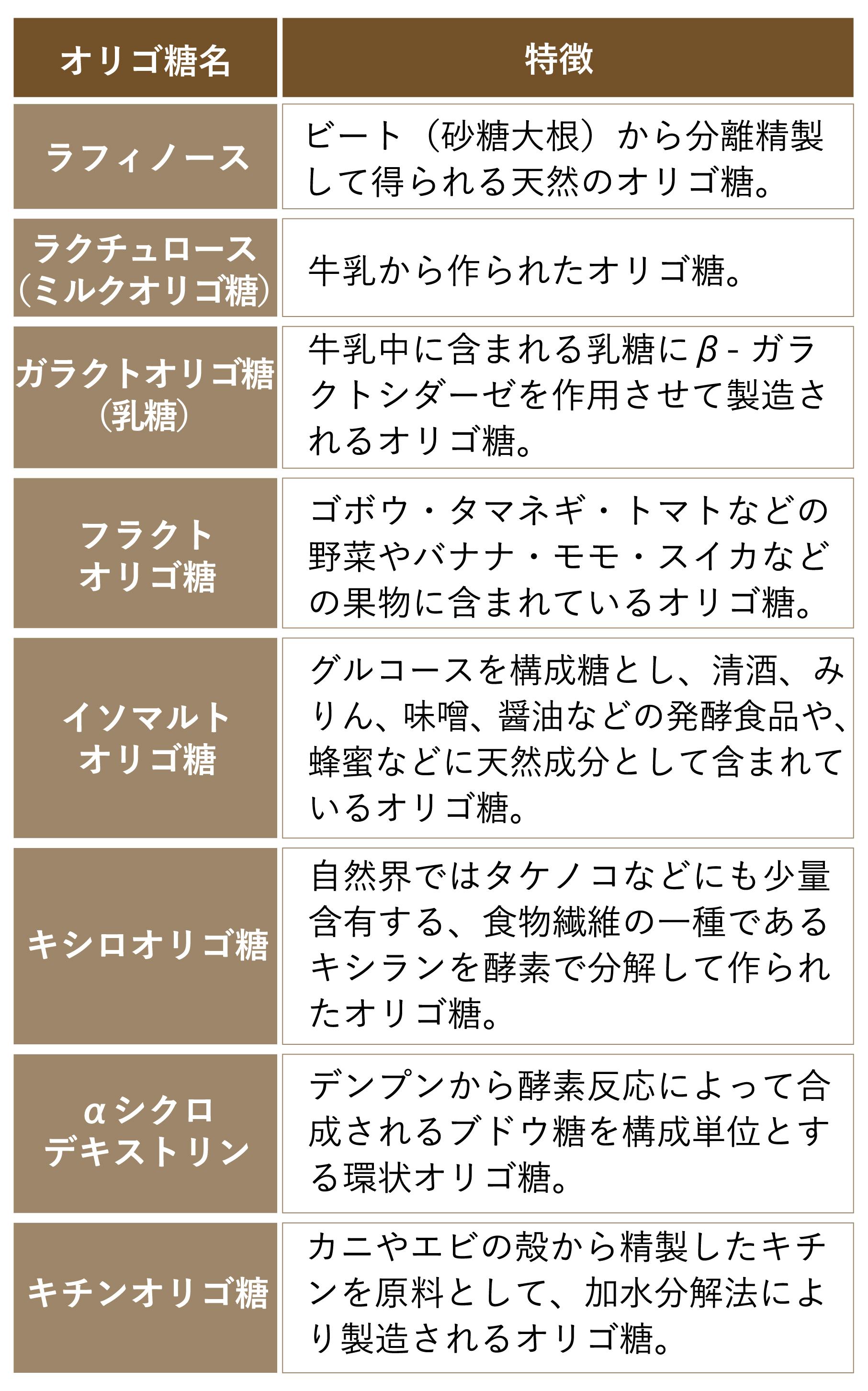 オリゴ糖の詳細