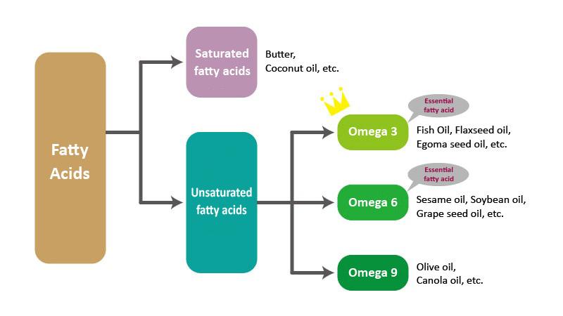Essential fatty acids EPA