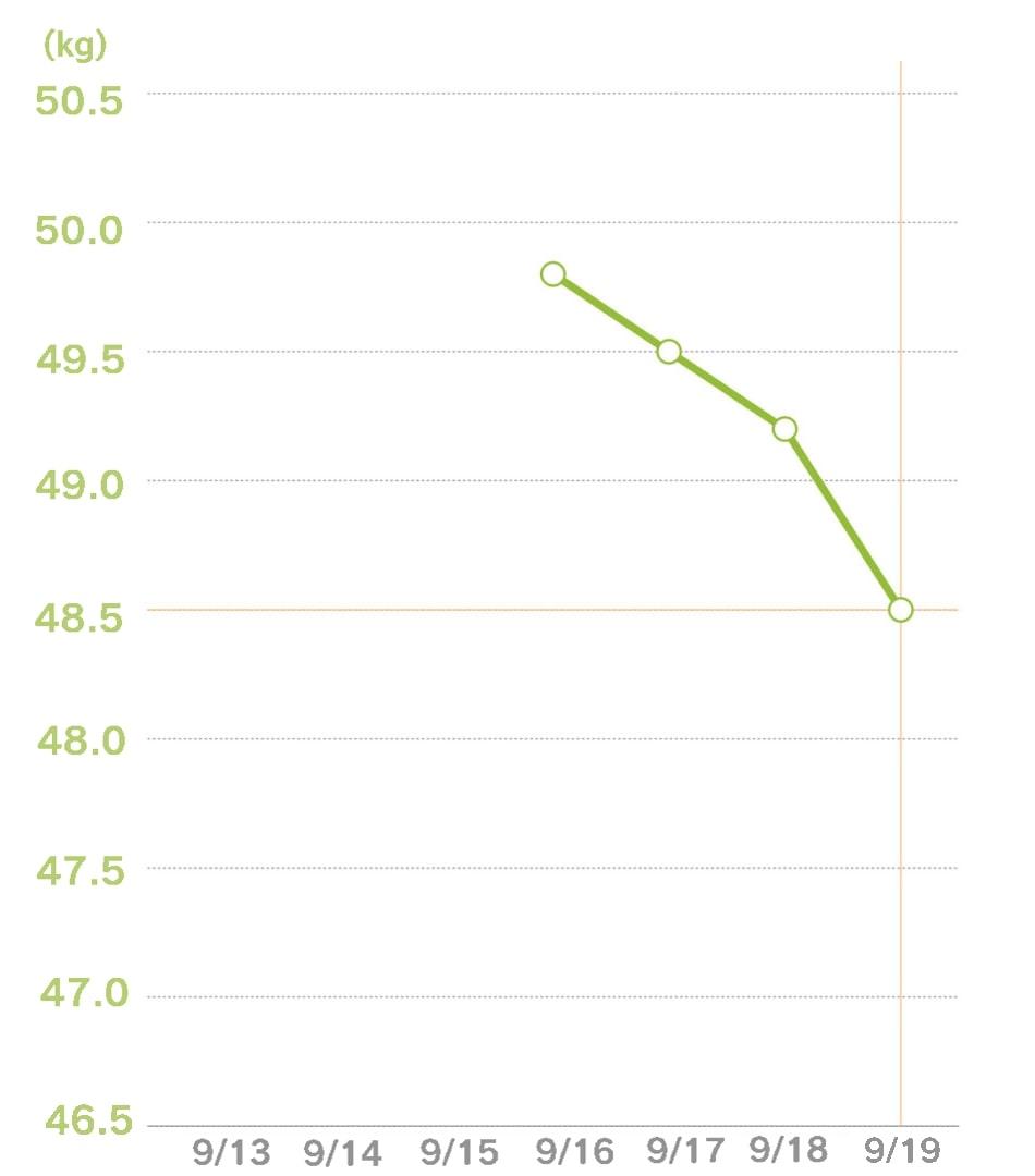 体重グラフ4日目