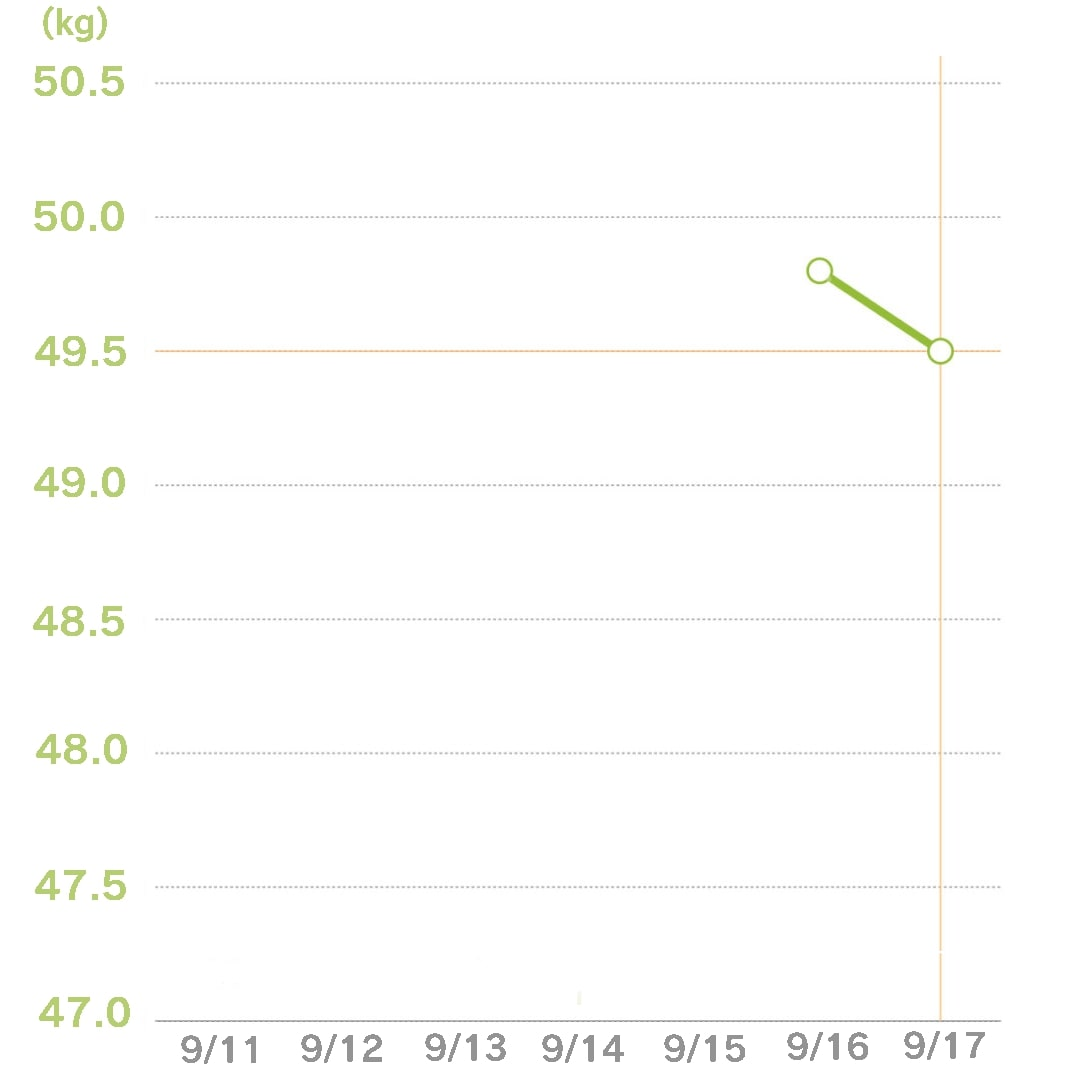 体重グラフ2日目