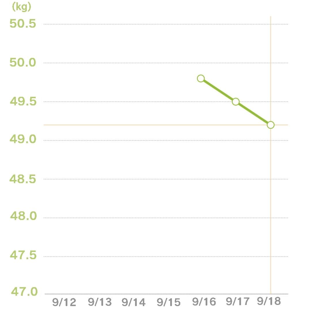 体重グラフ3日目