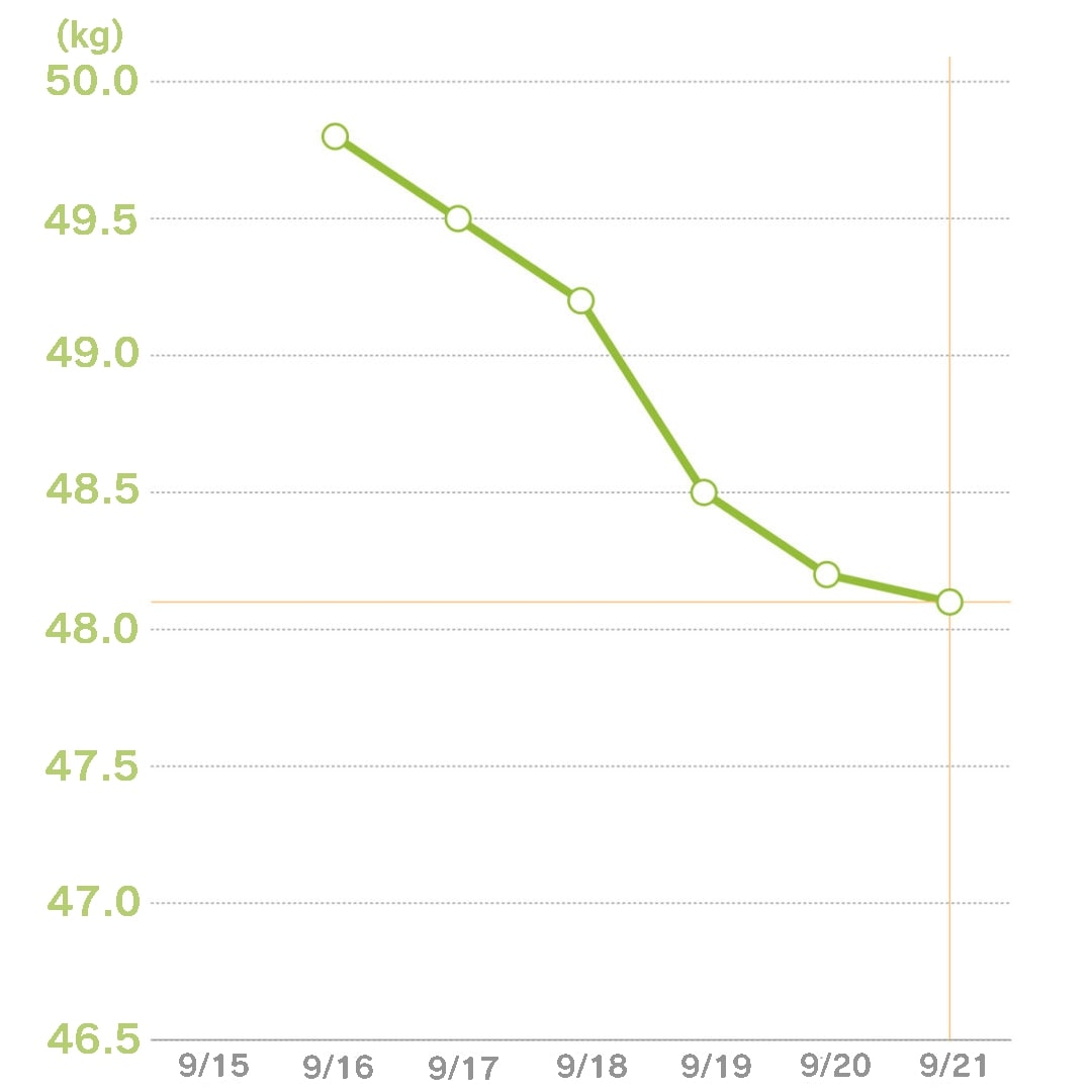 体重グラフ6日目