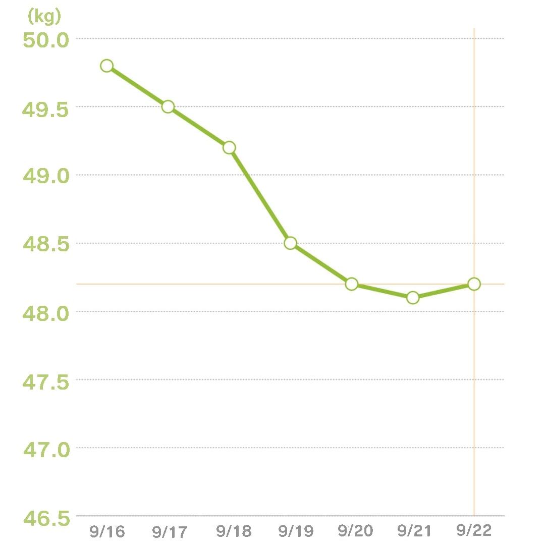 体重グラフ7日目