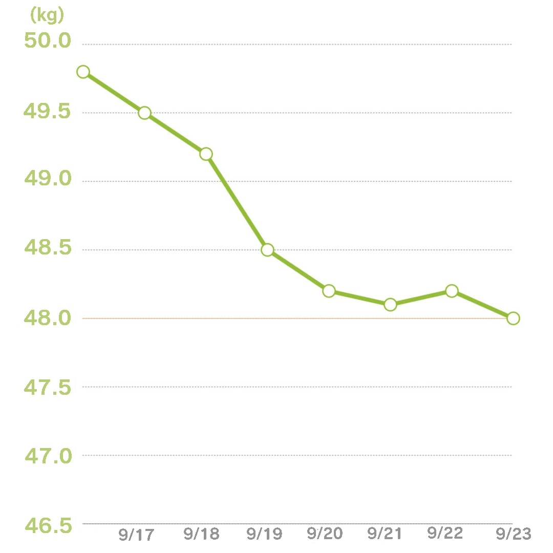 体重グラフ最終日