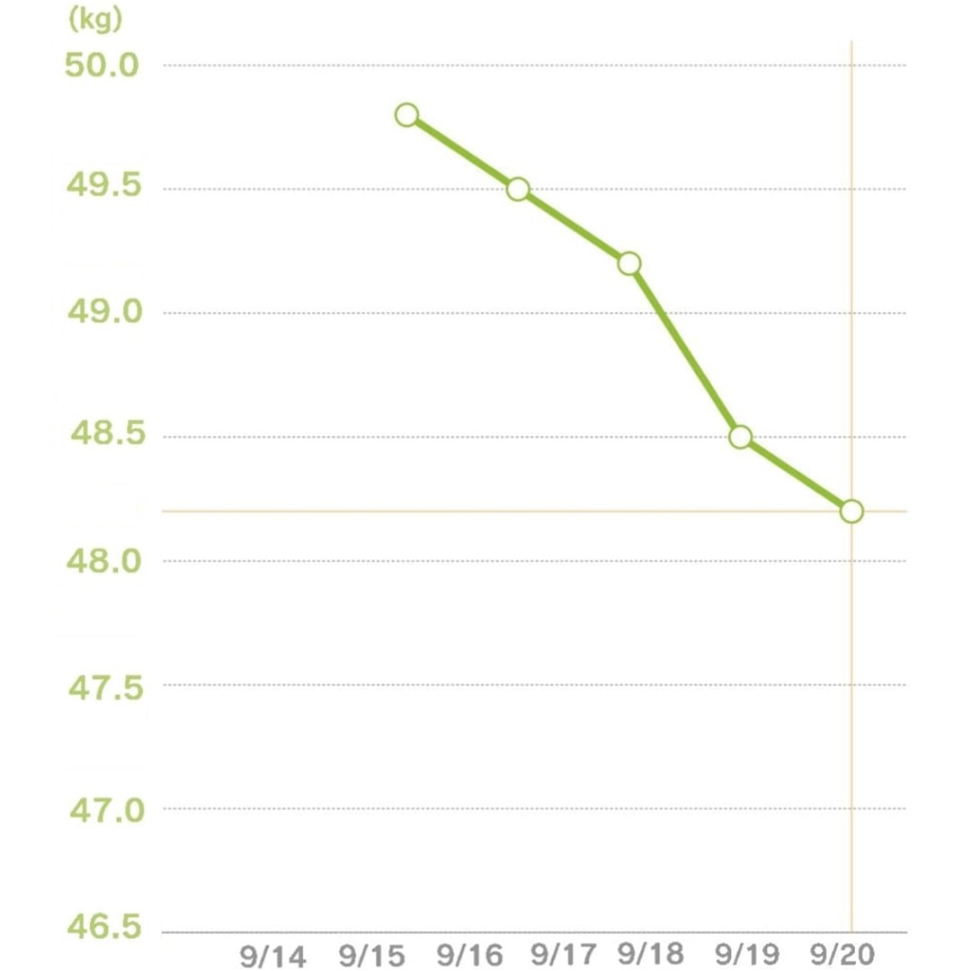 体重グラフ5日目
