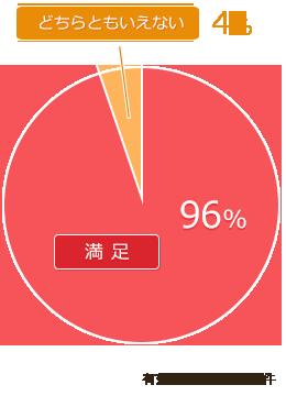 質問1 結果グラフ