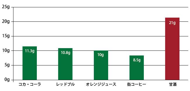甘酒の糖質グラフ